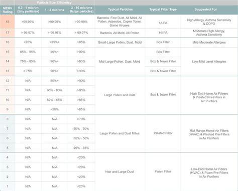 hepa air purifiers  air purifier ratings