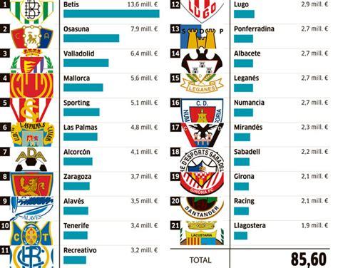 Calendario Liga Española 2016 2017 Liga Adelante Segunda Divisi 243 N Los Sueldos Betis