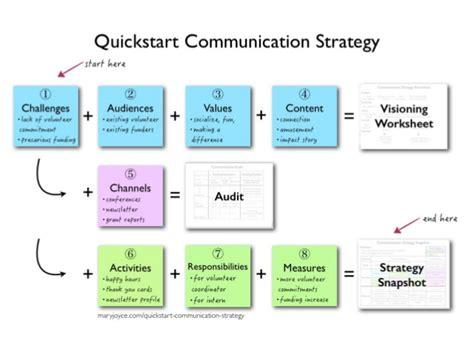 Communication Strategist by 90 Minute Guru Communication Strategy