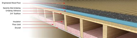 Soundproofing Floors by Serenity Mat Flooring Underlay Soundproofing Company