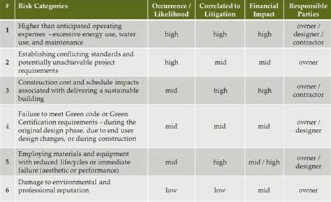 risk in design and build contract procurement matrix template newhairstylesformen2014 com