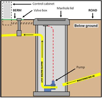 duplex lift station wiring schematic duplex lift station
