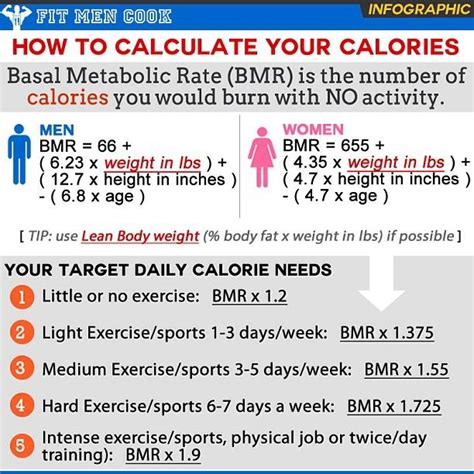 Do You Counting Your Calorie Intake Try This graphic sheet detailing how to count calories this is