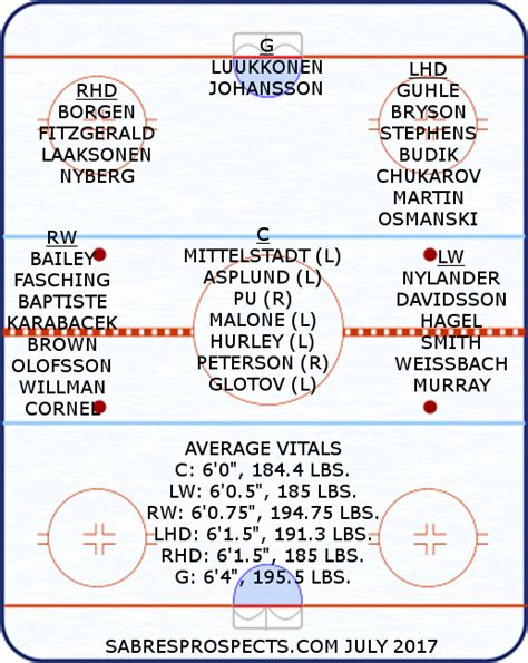 hockey depth chart template depth chart template gift exle resume ideas