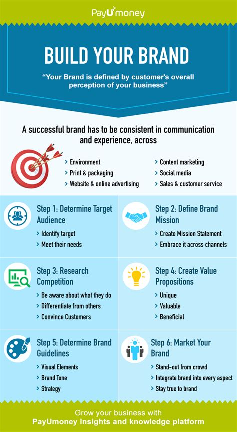 How To Make Your Brand - 6 simple steps for a successful brand building process