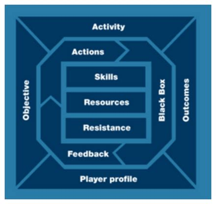 game design techniques behavioural game design a review of popular gamification