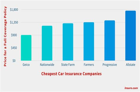 cheap car insurance companies   state