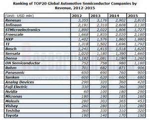 Top 20 Connected Car Companies 2014 Global And China Automotive Semiconductor Industry Report