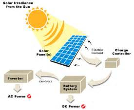 Energy Transformation Of A Toaster Solar Power Alternative Energy