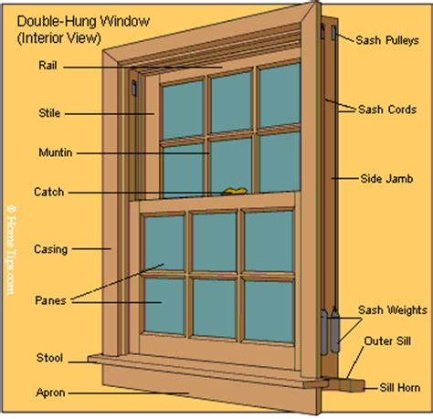 window framing diagram window parts diagrams