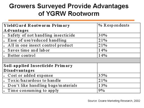 advantages of c section growers surveyed provide advantages of ygrw rootwormsource