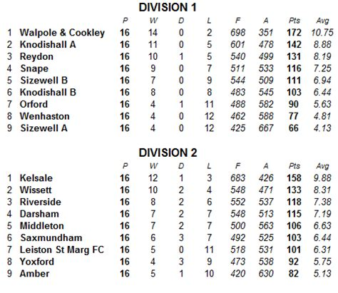 division one league table heritage coast carpet bowls league