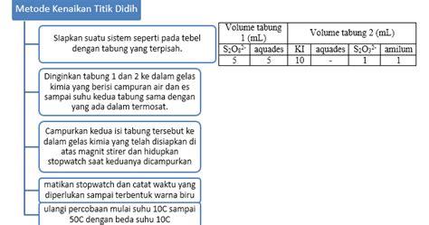 cara membuat laporan praktikum laju reaksi laporan praktikum energi aktivasi laju reaksi 2