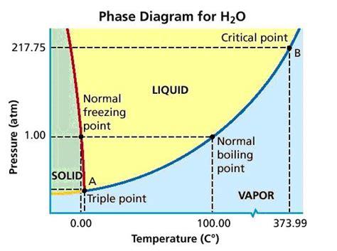 phase diagram craig s sense of