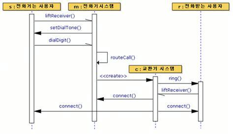 d3 sequence diagram java와 놀자 uml 구조 시컨스 클래스등의 다이어그램