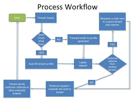 real estate workflow process workflow start tenant inquiry