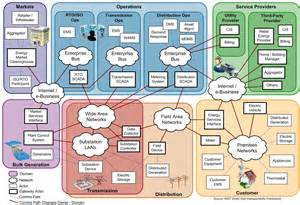 smart grid diagram cat 5 wiring smart free engine image for user manual