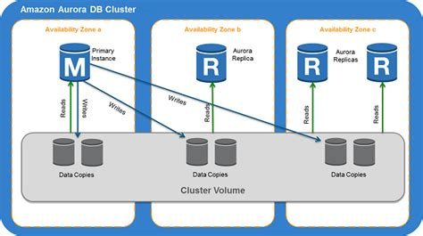 amazon database overview of amazon aurora amazon relational database service