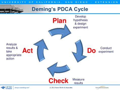 Design A Floor Plan Template Deming S Pdca Cycle Plan Analyze