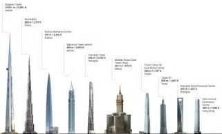burj khalifa observation deck height the world s tallest tower will the burj khalifa at