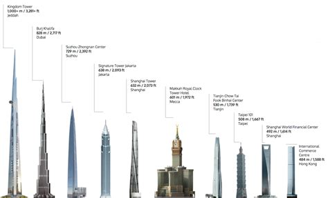 Twin Towers Floor Plans by 11 Interesting Facts About Jeddah Tower Saudibuzz
