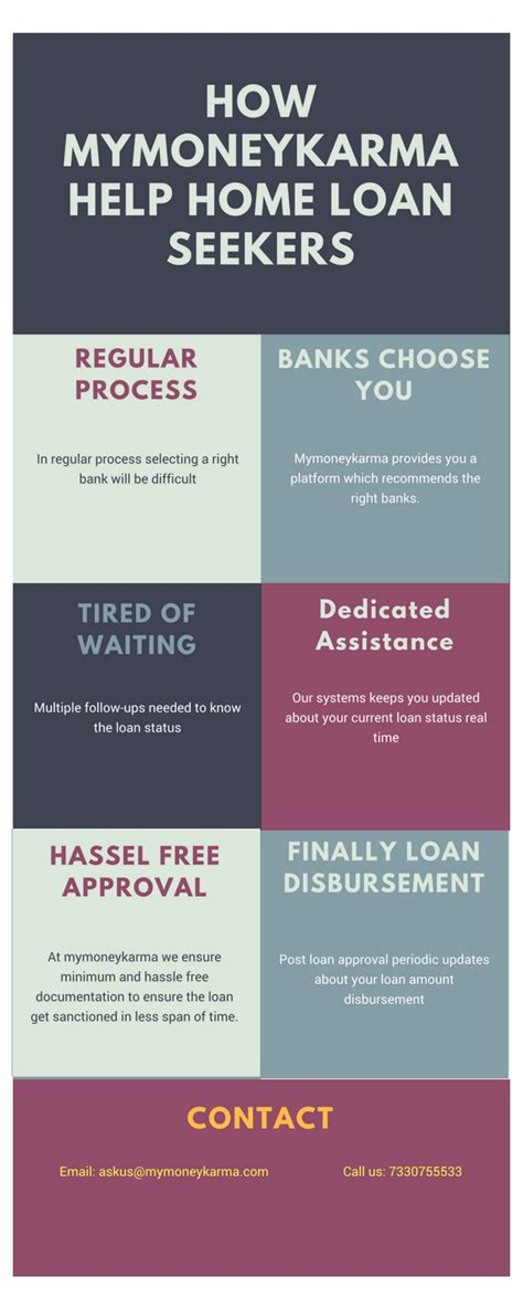 Loan For Mba Quora by What Is The Best Bank To Get Lower Interest Home Loans In