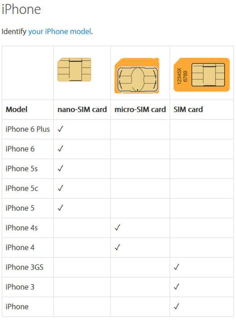iphone 6 sim card cut template nano sim card template gallery template design ideas