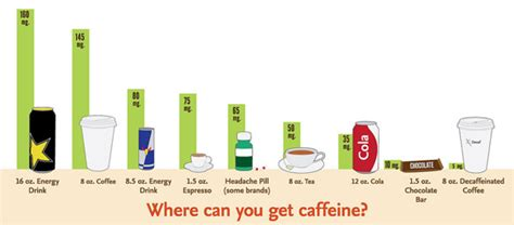 7 Items And Their Caffeine Contents by Your Morning Cup Of Jo Won T Make You Go Urinate
