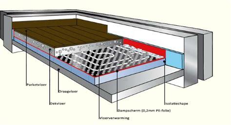 vloerverwarming badkamer op houten vloer houten vloeren en vloerverwarming stookprotocol