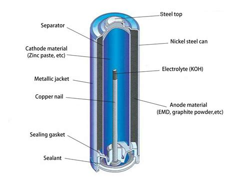 power tamanho lr6 aa am3 1 5 v bateria para c 226 meras