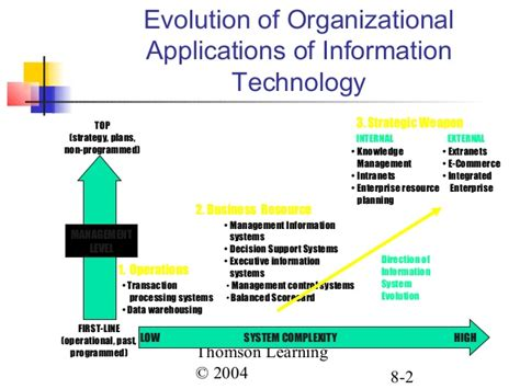 Application For Information Technology by Ch08