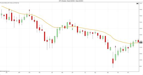 candle pattern ninjatrader indicator price action pattern indicator for ninjatrader trading
