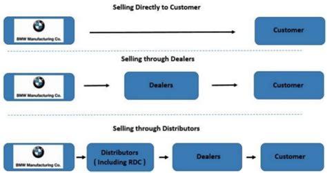 bmw chain bmw value chain analysis research methodology