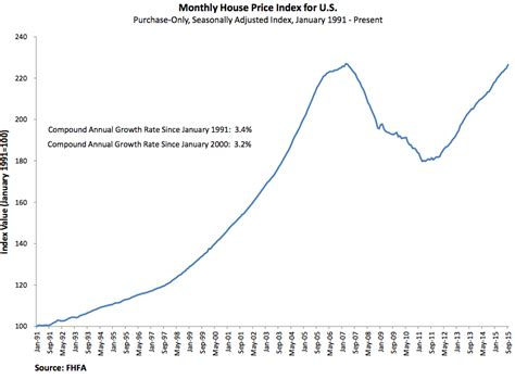 home prices jump more than forecast in september
