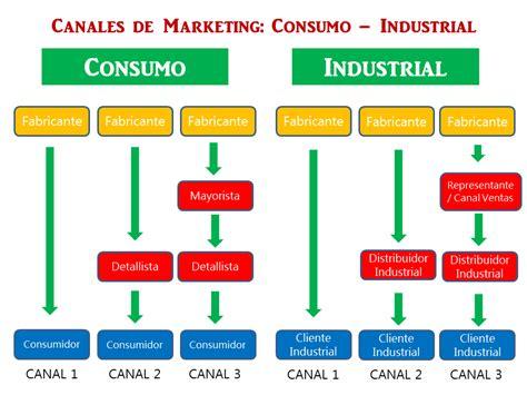 banco internacional servicio al cliente marketing puro estrategias de distribucion plaza en