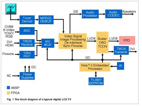 digital lcd tv block diagram electronics repair and