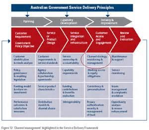 channel management strategy delivering australian