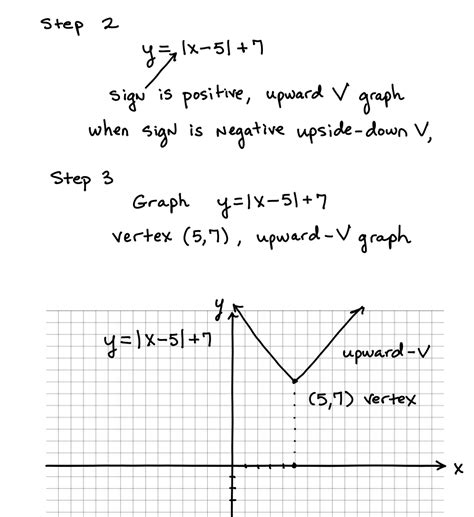 Graphing Absolute Value Equations Worksheet Answers by Graphing Absolute Value Functions