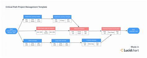 Project Schedule Network Diagram Daytonva150 Schedule Network Diagram Template