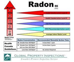 understanding radon the chronicle herald