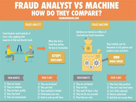 Fraud Analyst by 5 Reasons Why Machine Learning Models Will Never Eliminate The Fraud Analyst Frank On Fraud