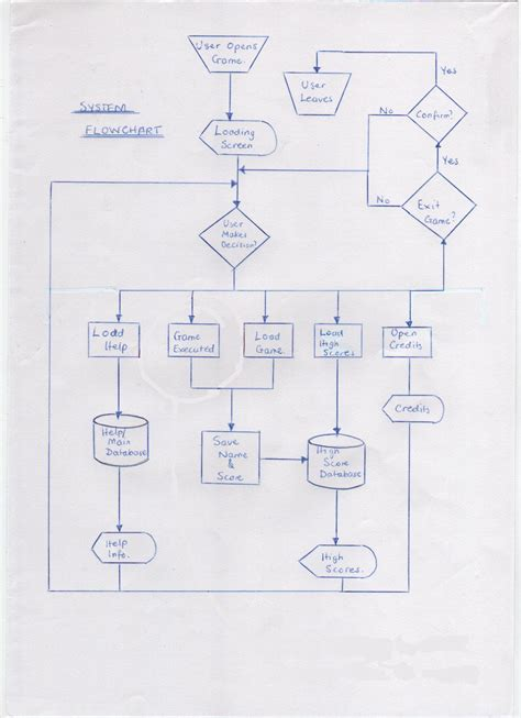 system flowchart exles ipo diagram exle ipo free engine image for user