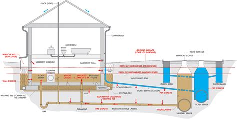 general layout of house drainage causes of basement flooding utilities kingston