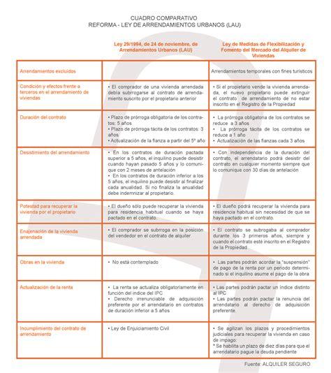 las nuevas leyes 2016 entra en vigor la nueva ley del alquiler gt alquiler seguro
