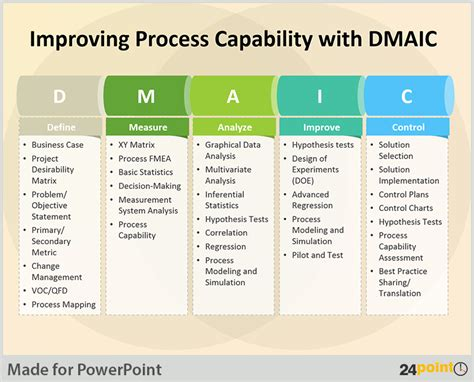Tips To Use Dmaic Tool In Business Presentations Dmaic Ppt