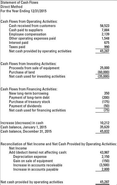format of cash flow statement under direct method cash flow statements cash and funds flow statement
