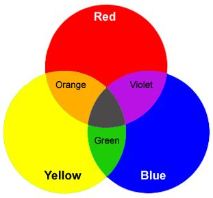 what colors make purple art of painting color theory lesson secondary colors