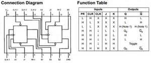 Sr Flip Flop Truth Table Fairchild 74ls112 Hoja De Datos Datasheetbank