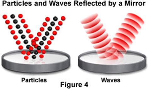 Dual Wave Particle Nature Of Light by What Are Some Exles Of Wave Particle Duality Socratic