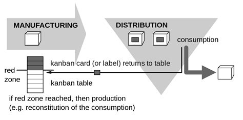 design for manufacturing and assembly delivers product improvements kanban wikipedia
